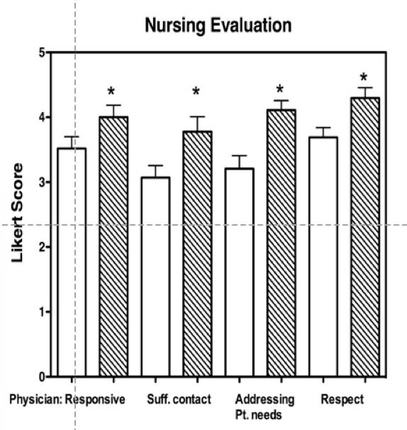 Gatorounds improved nursing satisfcation