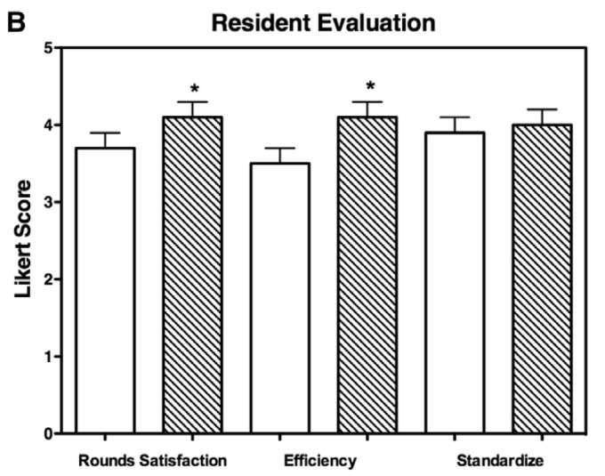 Gatorounds improves resident satisfaction