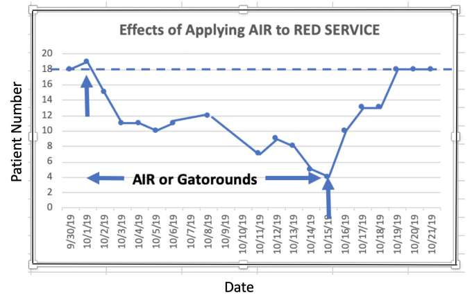 Run Chart Documenting the Efficiency of the AIR rounding system